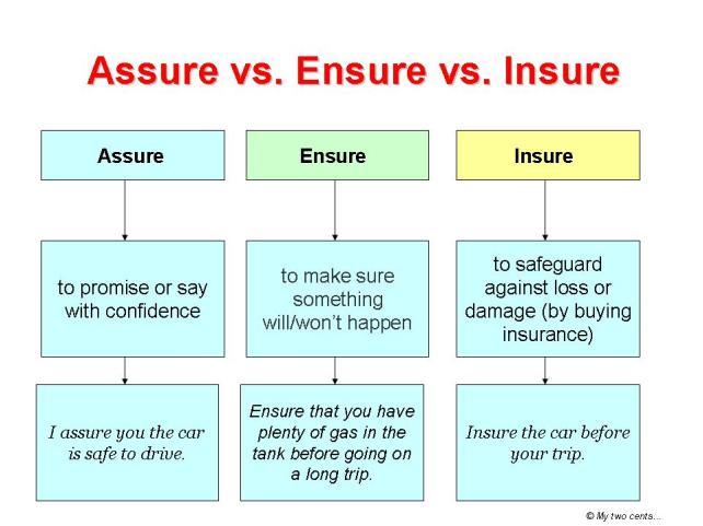 Assure vs